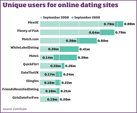 Newly free dating sites in the world