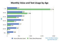 Texts-by-age