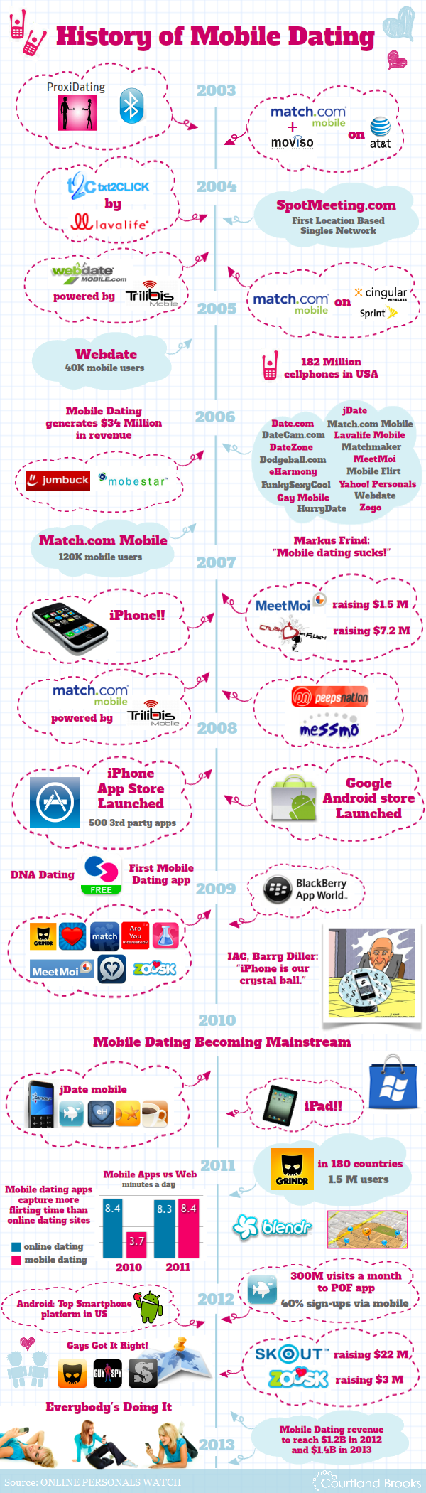 In 2012 mobile dating is now overtaking online dating.