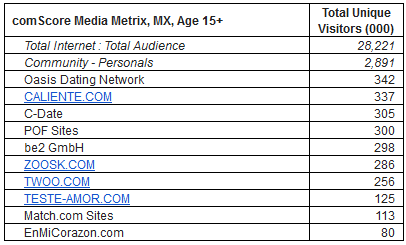 Mexico rankings Comscore updated
