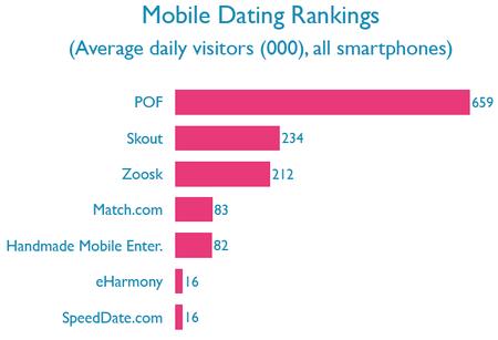 internet dating rankings
