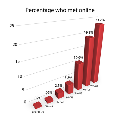 Percentage who met online