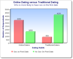 top 5 free dating sites in the world
