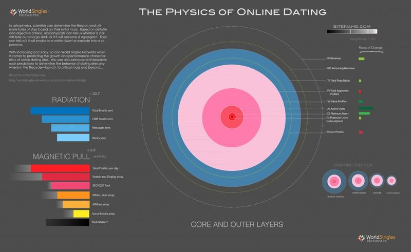 World singles the physics of online dating