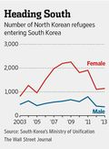 South north korea