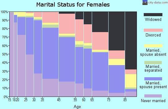 Marital Status For Females