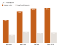 Online-dating-results-chart