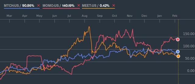 Match meetme momo comparison graph