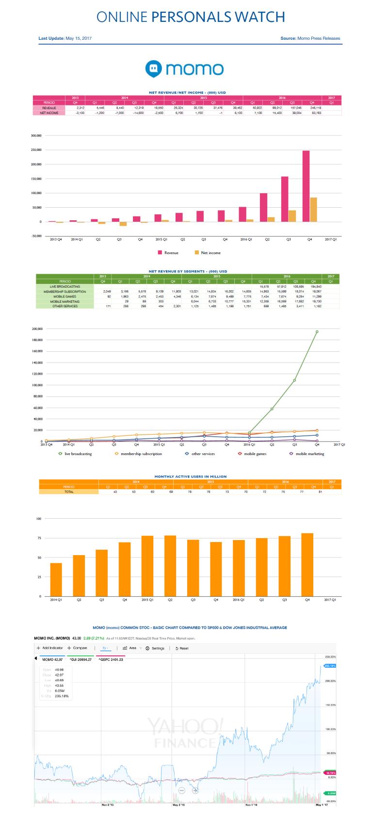Financial Results Momo Q4 2016