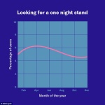 Okcupid one night stands graph