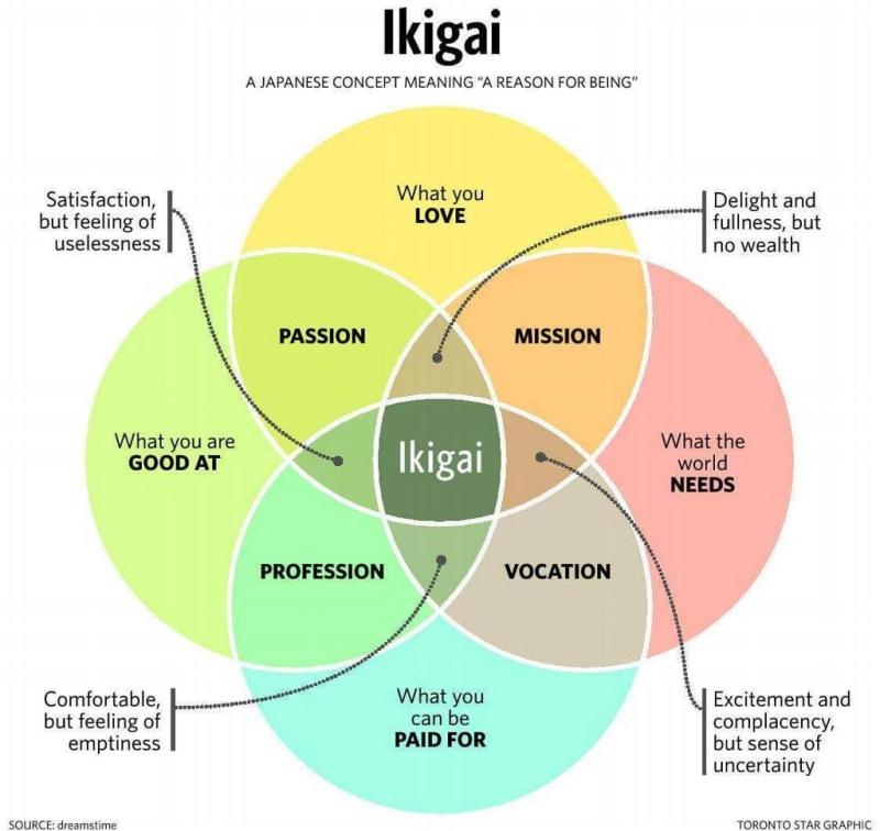 Ikagai