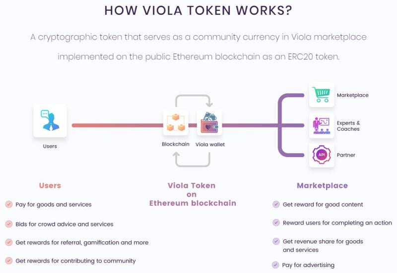Viola token
