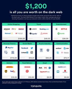 Dark web accounts prices