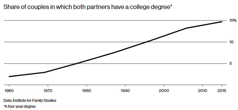 Share of couples with college degree