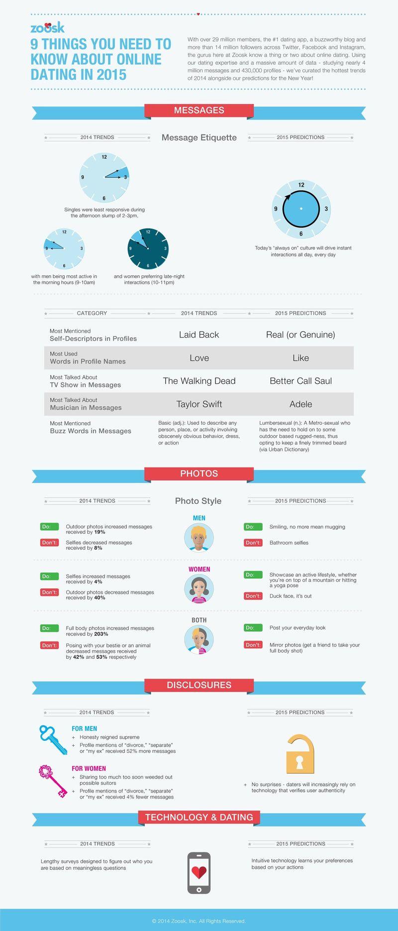 Zoosk infographic dec 14
