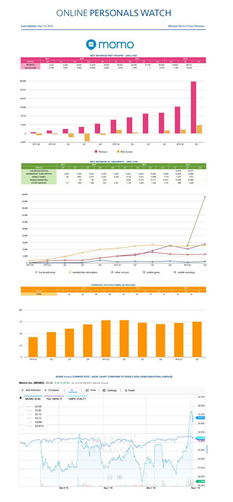 Financial Results Momo Q2 2016