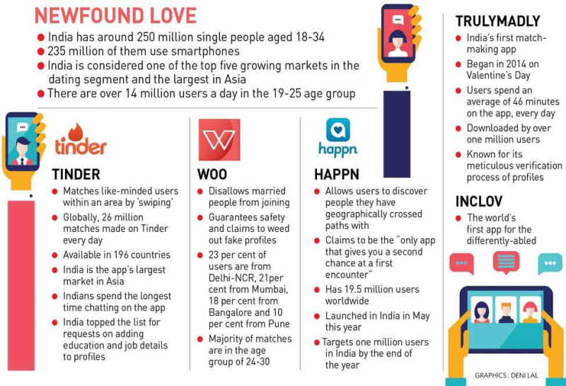 Dating market in india