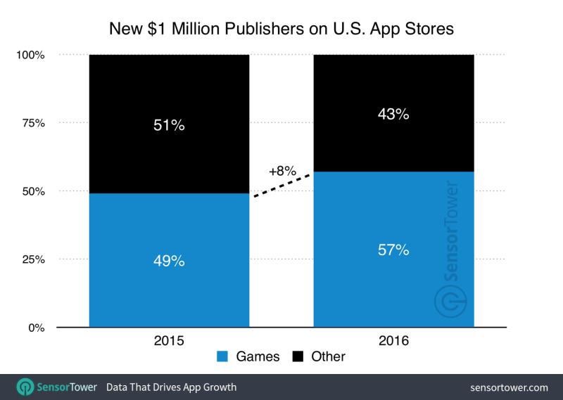 Million-dollar-game-publishers