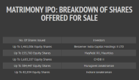 Matrimony ipo breakout of shares