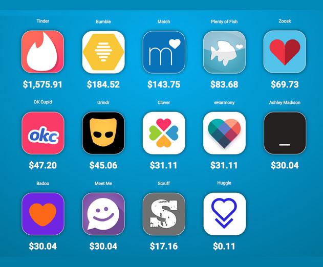 Dating apps earnings