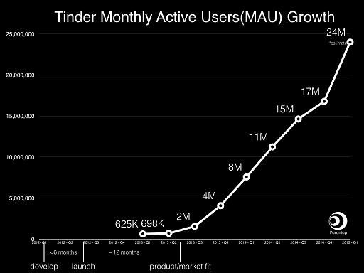 Tinder-mau-growth1