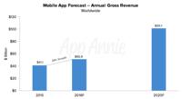 Mobile-App-Forecast