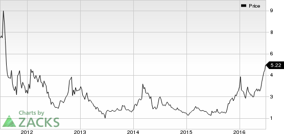 Meetme price graph by zacks