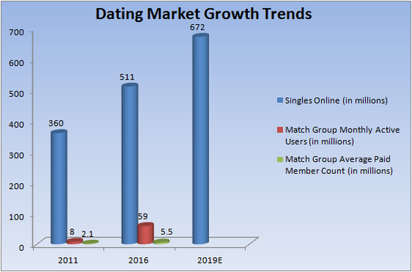 Match group graph 1