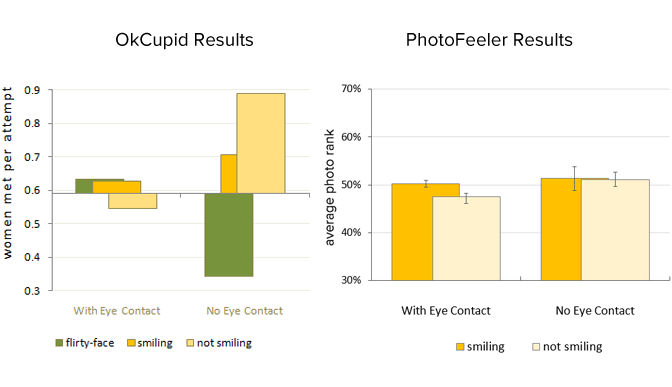 Okcupid vs photofeeler
