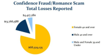 Romance-scams-chart