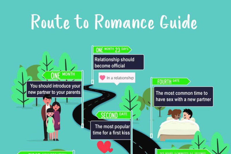 Pof-route-to-romance-guide