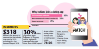 Indian dating stats