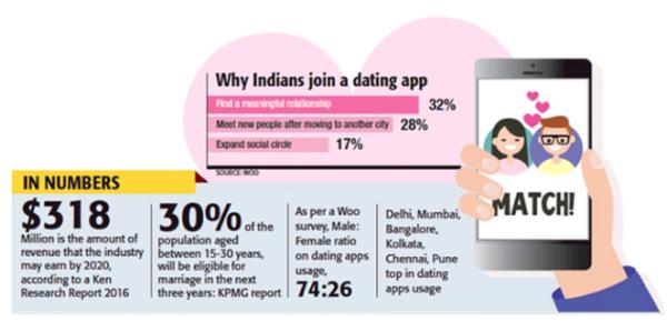 Kostenlose Dating-Seiten für bangladesh