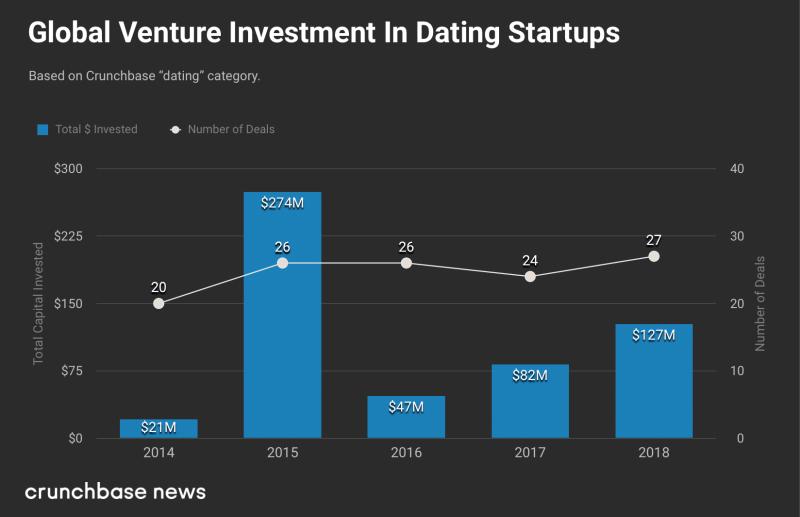 Dating startups funding