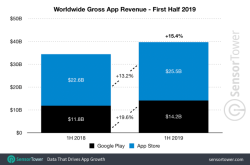 2019-app-revenue-worldwide