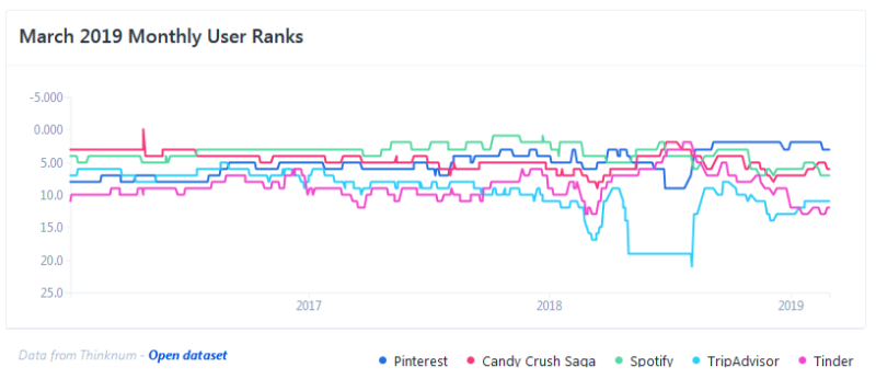 Pinterest leads the top 20 apps of February 2019  Tinder slips to #5