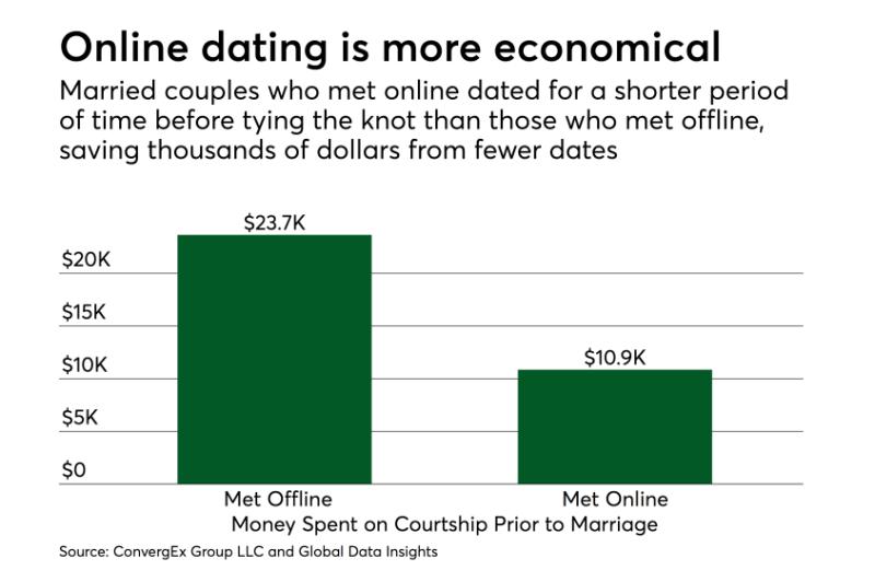 vapaa dating sivustoja EMOS