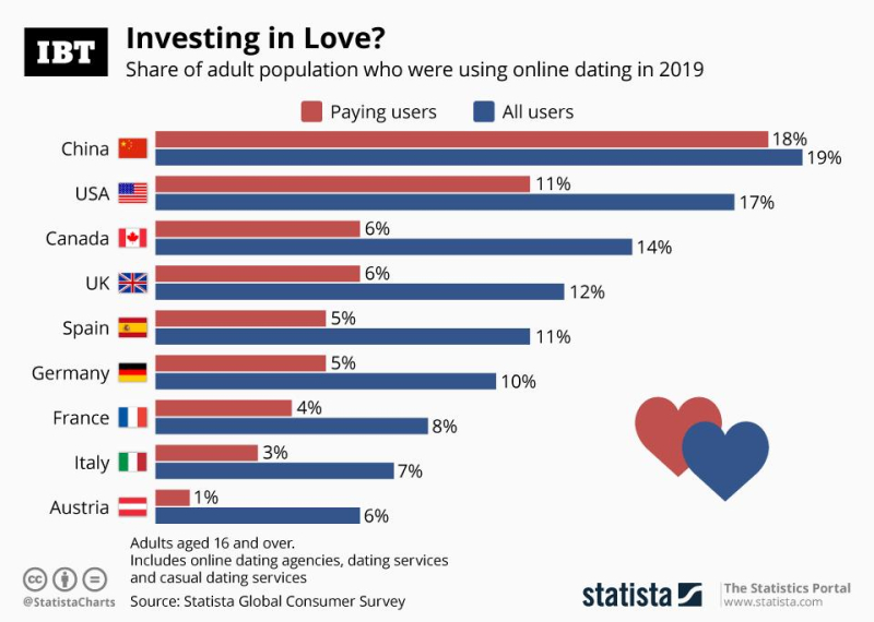 Ibt investing in love