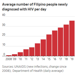 HIV Cases Soar in the Philippines  as Dating Apps Spread