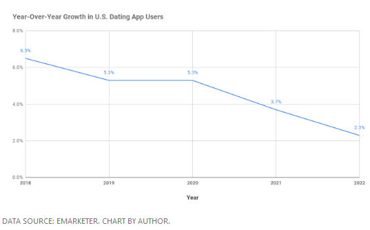 is the online dating industry growing