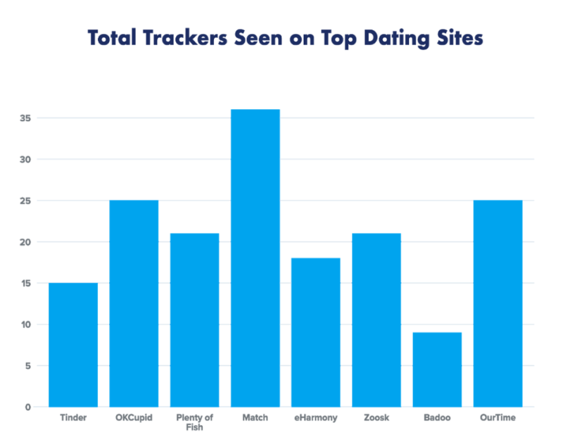 Total trackers seen on top dating sites