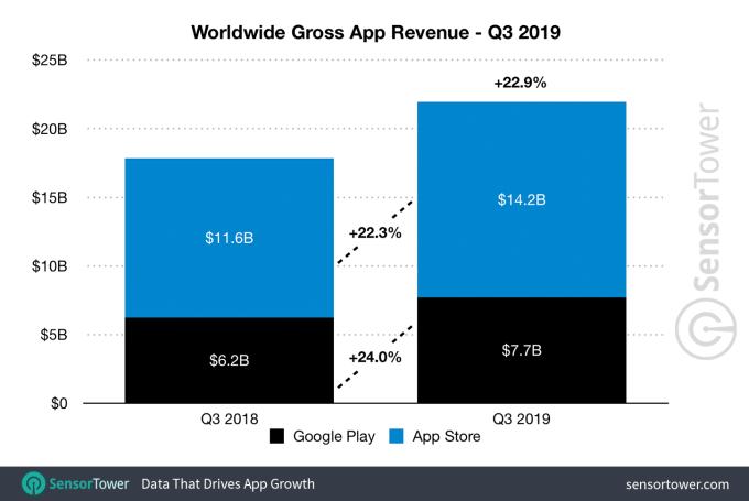 Q3-2019-app-revenue-worldwide