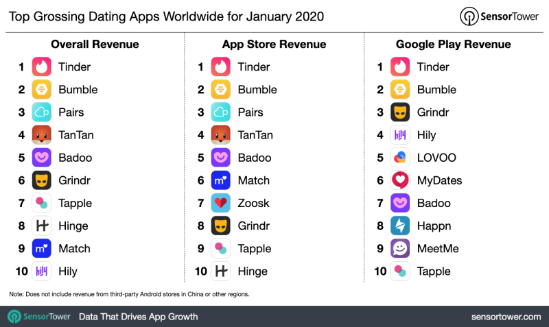 Top-Grossing-Dating-Apps-WW-Jan-2020