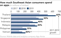 How much south asians spent on apps