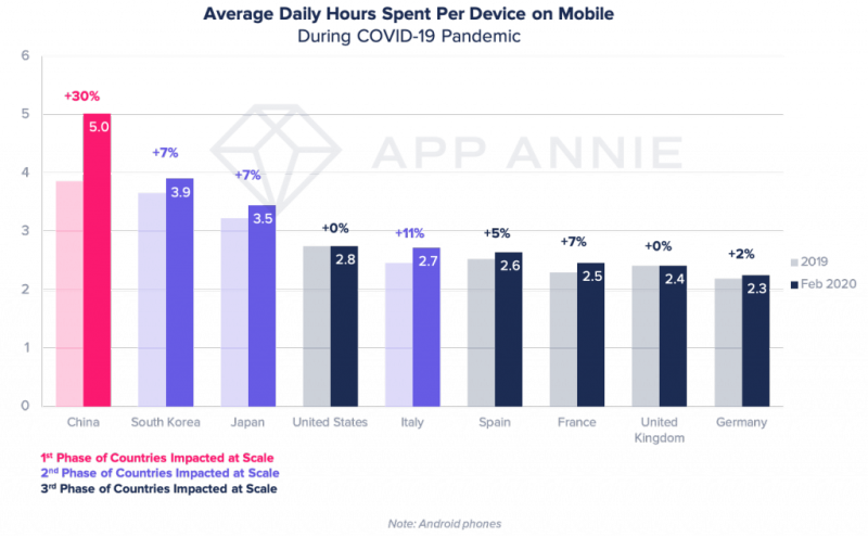 Appannie covid graph1