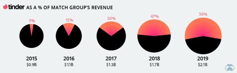 Tinder-match-revenue-2