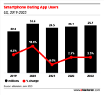Smartphone dating app users graph