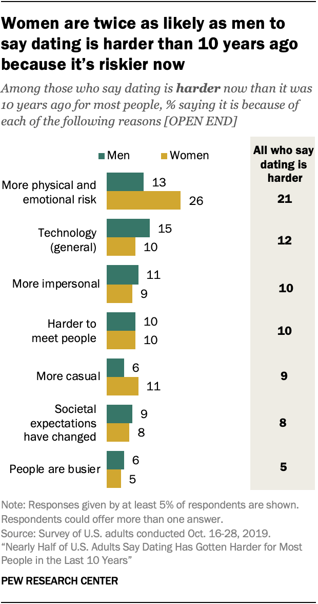 Pew research graph