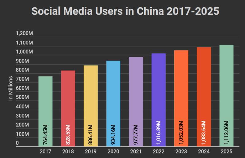 Social media in china1