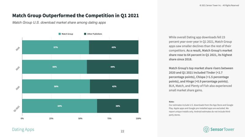 Match-group-market-share-installs-2021